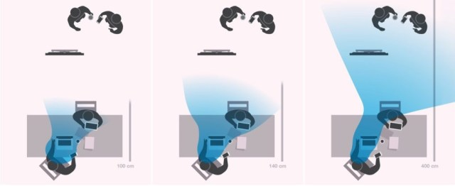 Funzionamento di tre diverse geometrie di lenti Office