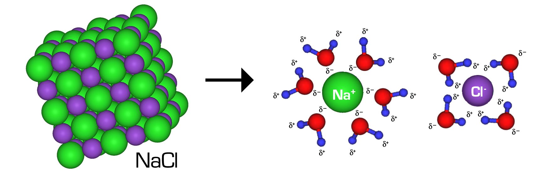 hight resolution of figure 3 nacl in water the ionic bonds between the na and cl ions are broken and the ions separate the surrounding water molecules form hydrogen bonds