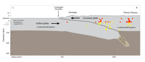 Plates, Plate Boundaries, and Driving Forces | Earth Science | Visionlearning