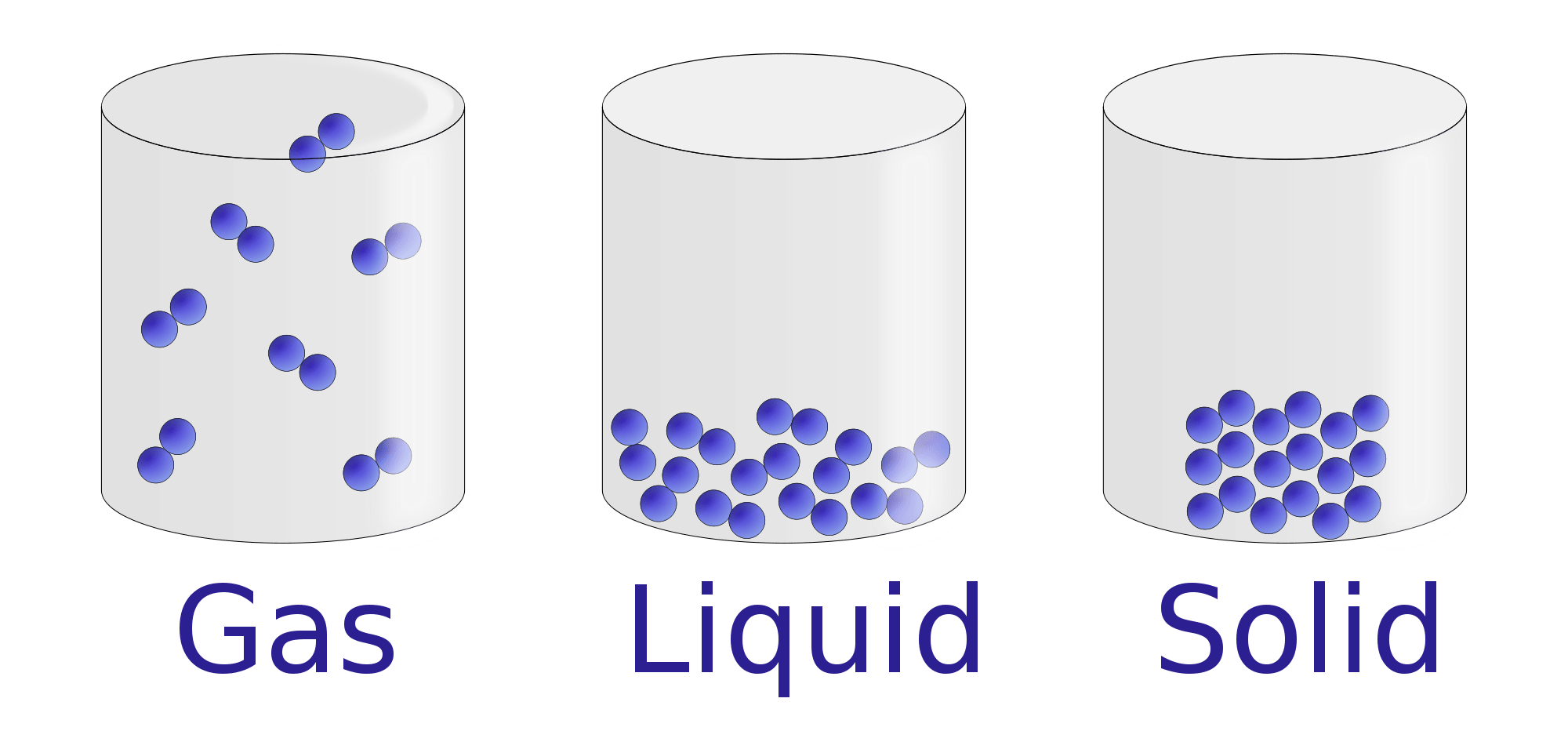 diagram of solid liquid and gas remote starter wiring diagrams properties liquids chemistry visionlearning