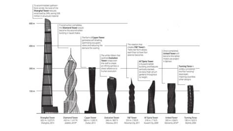 graphic on twisted buildings