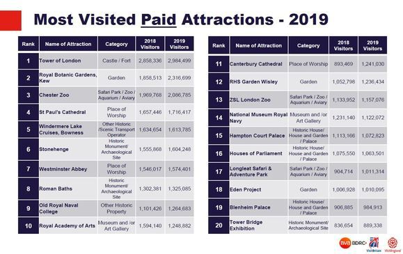 Most visited paid attractions 2019