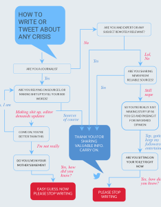 How to write or tweet about any crisis flowchart template visme also free maker flow chart creator rh
