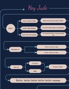 Hey jude song lyrics flowchart template visme also free maker flow chart creator rh