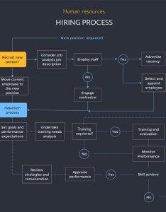 Human resources hiring process flowchart template visme also free maker flow chart creator rh
