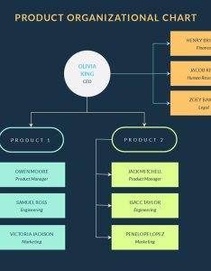 Product organizational chart template visme also maker org software rh