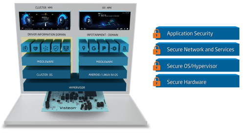 small resolution of cybersecurity architecture engineering block diagram visteon secures automotive