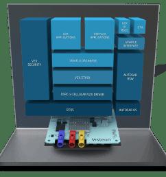 telematics engineering block diagram visteon process [ 1119 x 1080 Pixel ]
