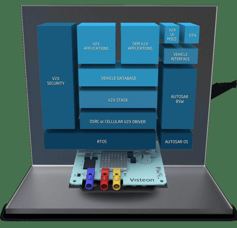 hight resolution of telematics engineering block diagram visteon process