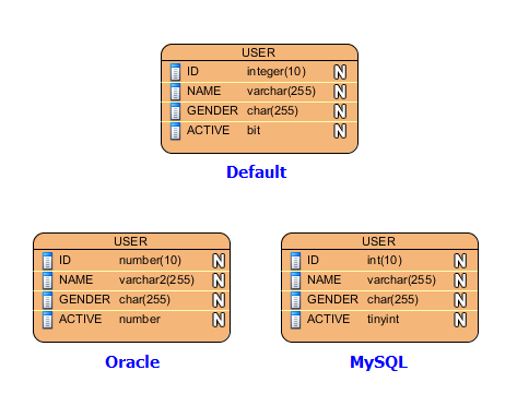 entity relationship diagram visual paradigm 06 f150 fuse box - data modeling uml diagramming software