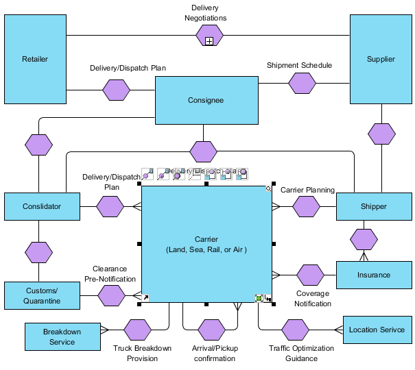 diagram example business process modeling notation head and neck muscles blank conversation - bpmn diagrams unified language tool