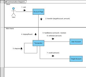 Communication Diagram  UML 2 Diagrams  UML Modeling Tool