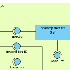 Uml Deployment Diagram Tutorial Triumph Tr7 Wiring Modeling - Unified Language Tool