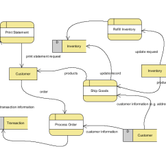 How To Use Data Flow Diagram Freightliner Chassis Wiring Bpmn Diagrams Unified Modeling Language Tool