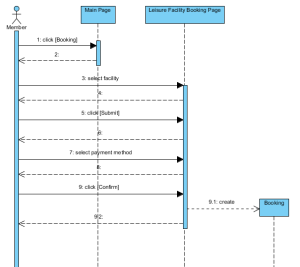 Sequence Diagram  UML Diagrams  Unified Modeling