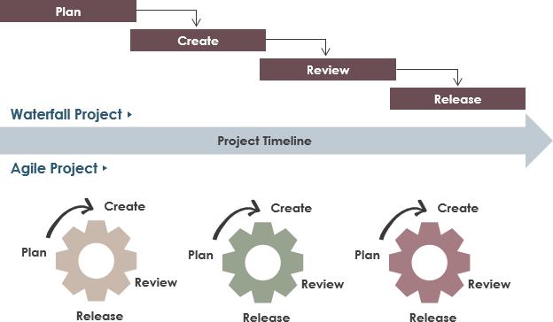 傳統項目管理 vs 敏捷項目管理 - ArchiMetric