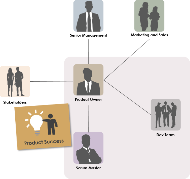 Product Owner with Other Scrum Roles