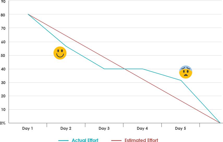 Burndown图表和情感