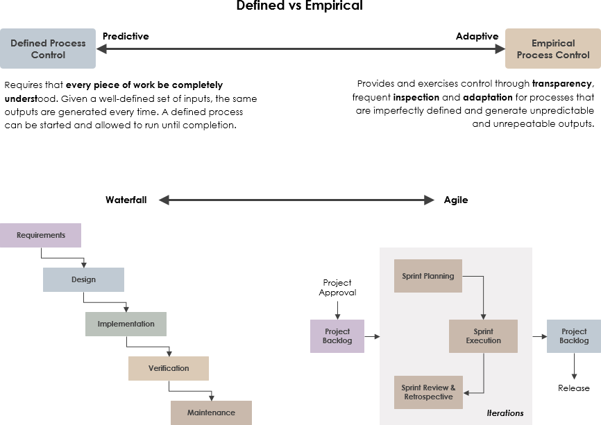 定义与经验