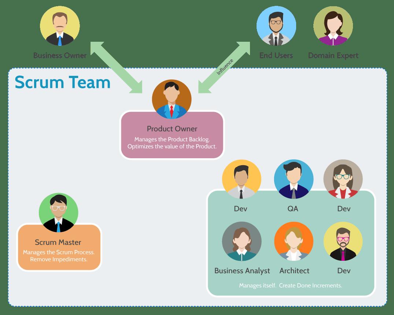 什麼是Scrum團隊