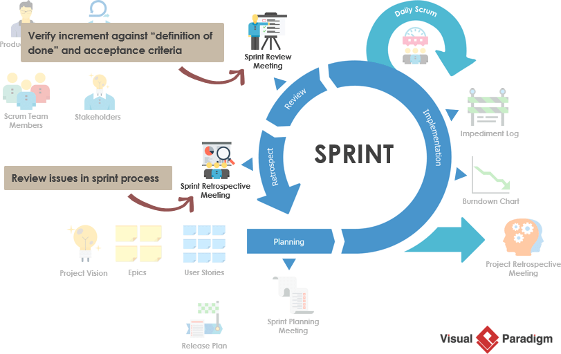 Sprint评论与Sprint回顾展