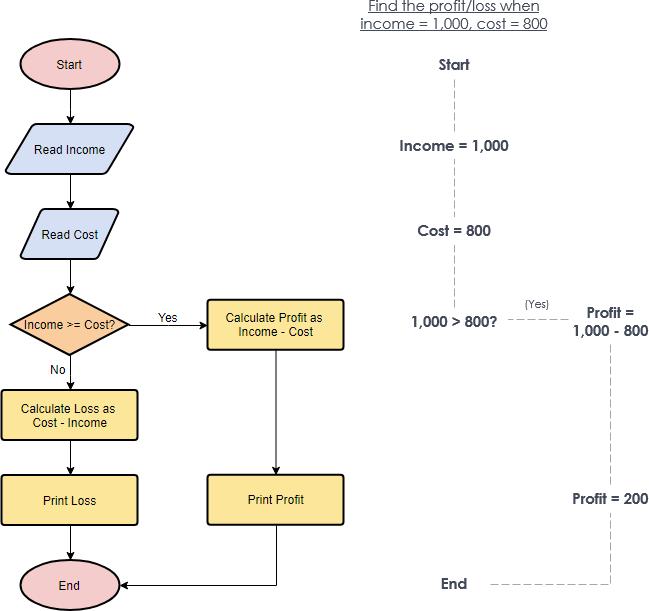 flowchart tutorial with symbols