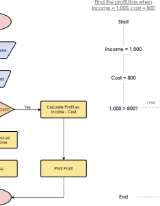 Flowchart example calculate profit and loss also tutorial with symbols guide examples rh visual paradigm