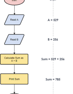 Flowchart example simple algorithms also tutorial with symbols guide and examples rh visual paradigm