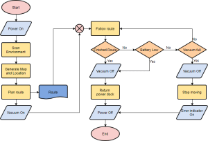Process Flowchart Symbols Meanings And Examples – Periodic