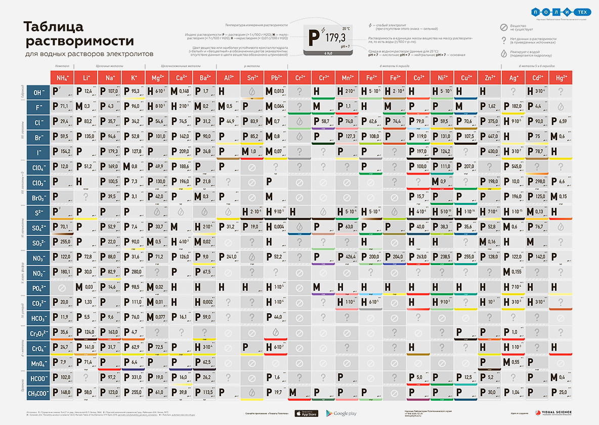 Educational Poster Solubility Table