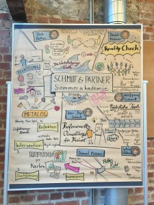 Graphic Recording Sommerakademie