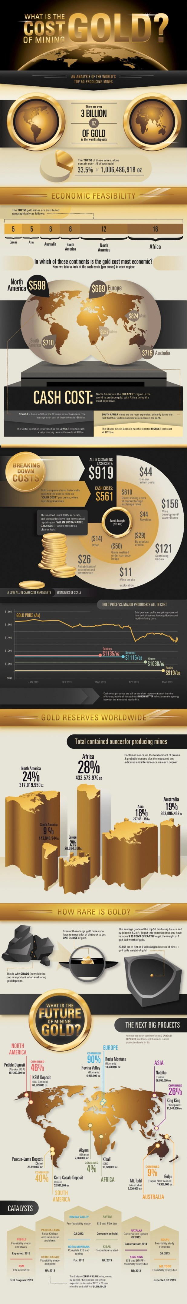 Cost of Mining Gold infographic