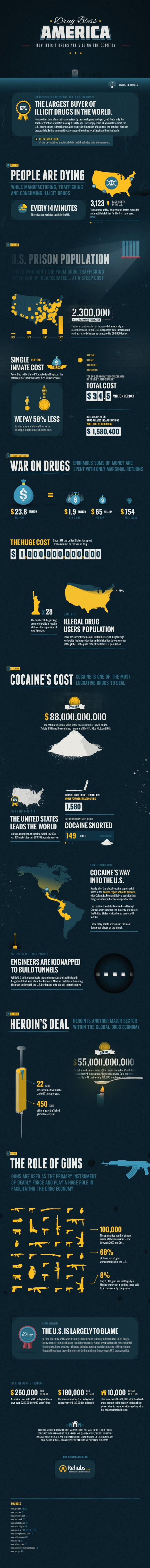 The Drug War's Impact on the American Economy