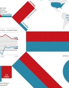 Tale two economies featured also china vs united states  of rh visualcapitalist