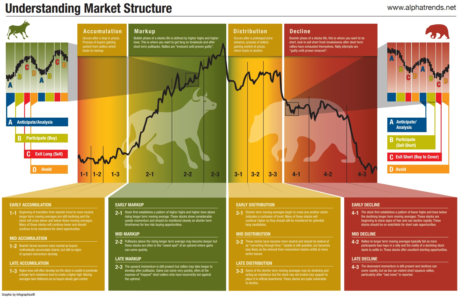 best time diagram vga wire this market cycle explains the to buy stocks cycles