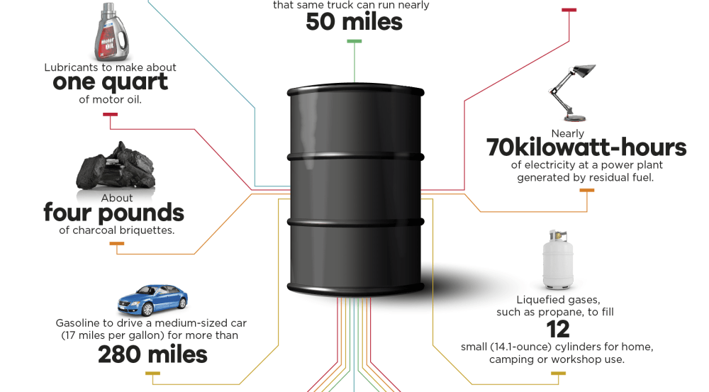 medium resolution of what can be made from one barrel of oil