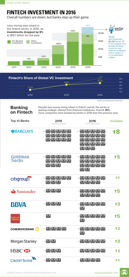 Fintech Investment in 2016
