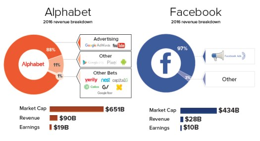 Revenue of Facebook/Google
