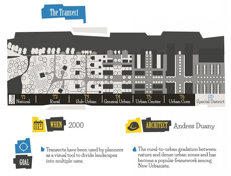 images urban planner in diagram 1966 corvette dash wiring infographic the evolution of planning
