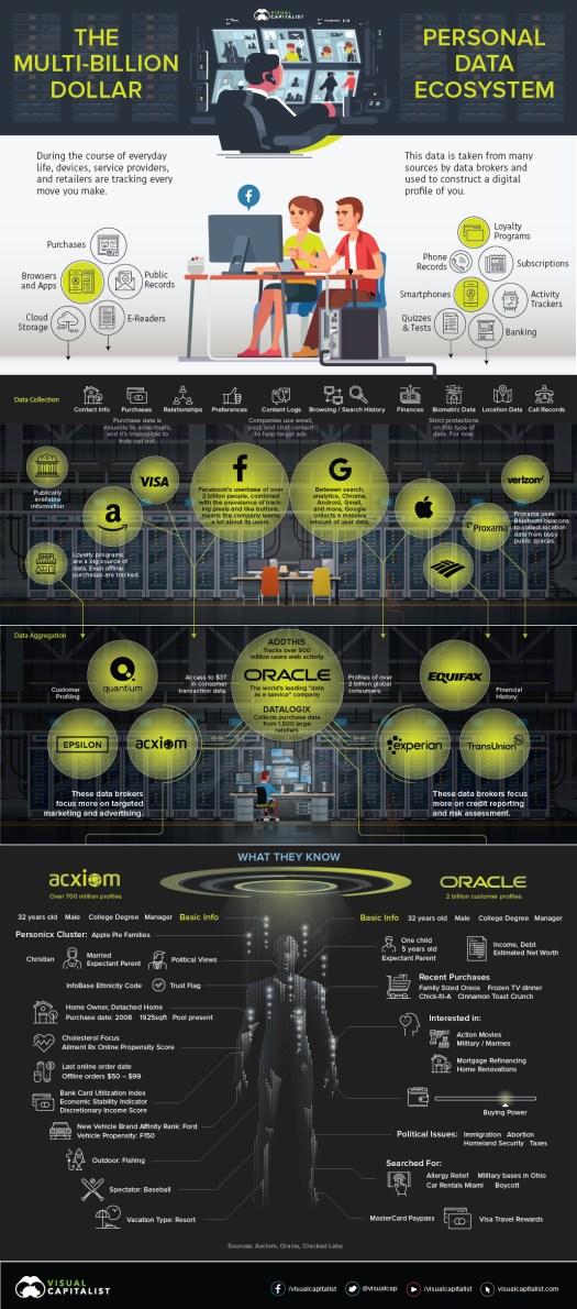 The Multi-Billion Dollar Personal Data Ecosystem