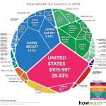 Chart All Of The World S Wealth In One Visualization