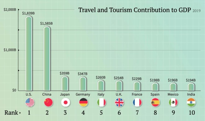 Travel and tourism contribution to GDP in absolute terms