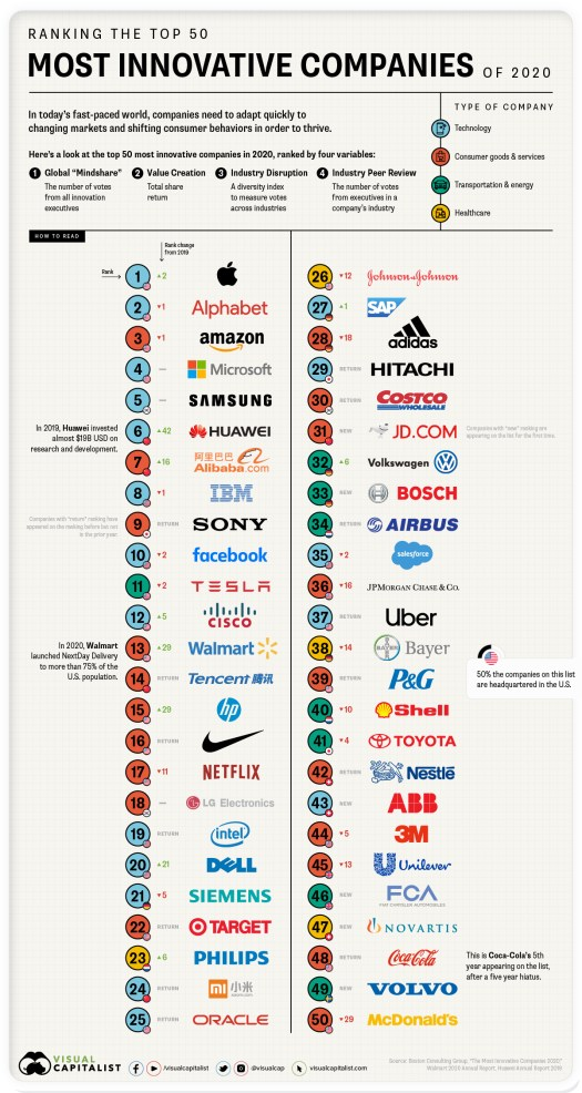 The 50 Most Innovative Companies in 2020