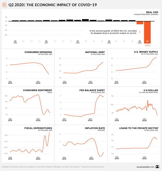 Charts: The Economic Impact of COVID-19 in the U.S. So Far