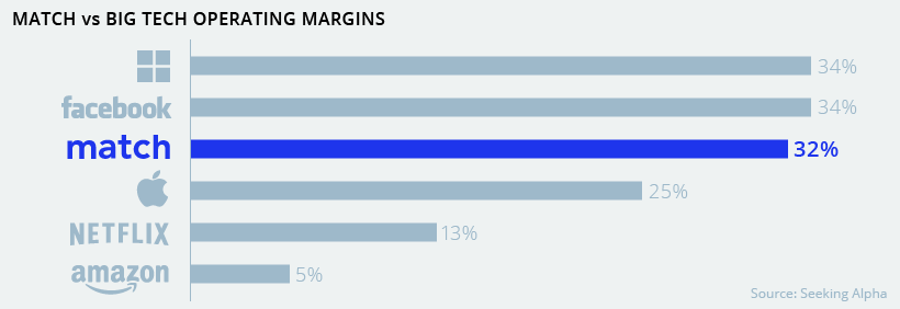 tech vs match operating margins