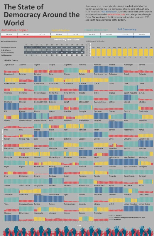 Tracking 12 Years of Changes in Global Democracy Levels