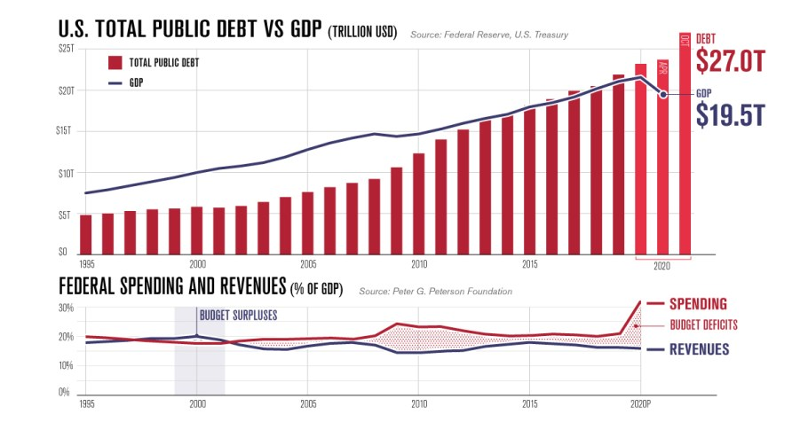 Charting America's Debt: $27 Trillion and Counting