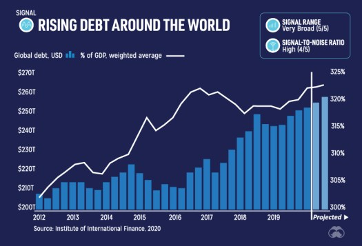 Rising Global Debt
