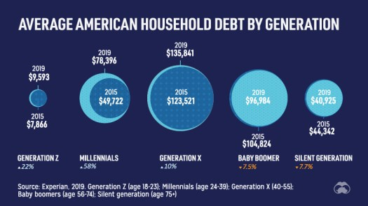 Average household debt by generation