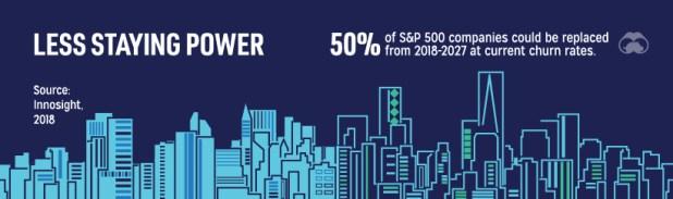 Churn of S&P 500 companies